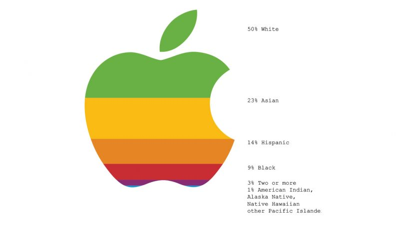 See Big Tech's terrible diversity record, visualized using its logos
